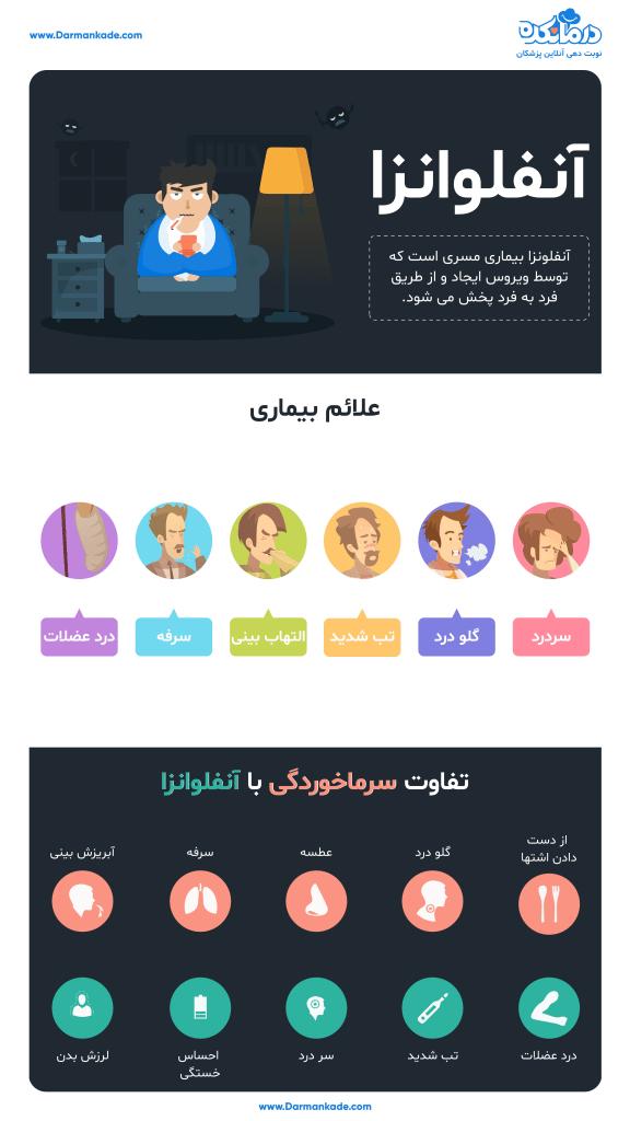 آنفولانزای جدید ایران (آذر 98)، علائم