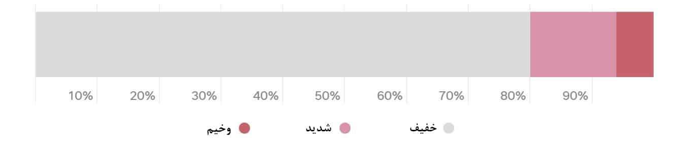 درصد وخامت بیماران ویروس کرونا