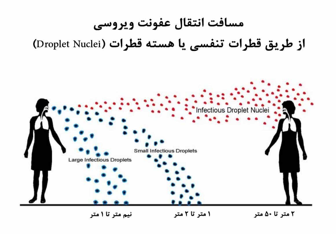 مسافت انتقال ویروس از طریق هوا یا قطرات مخاطی