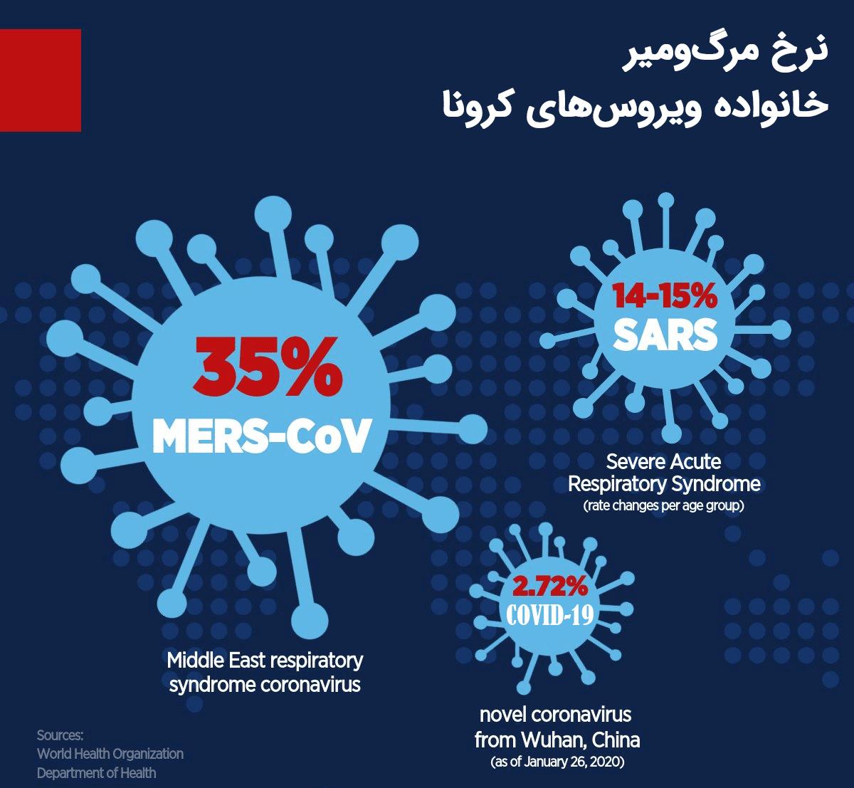 نرخ مرگ و میر خانواده ویروس های کرونا